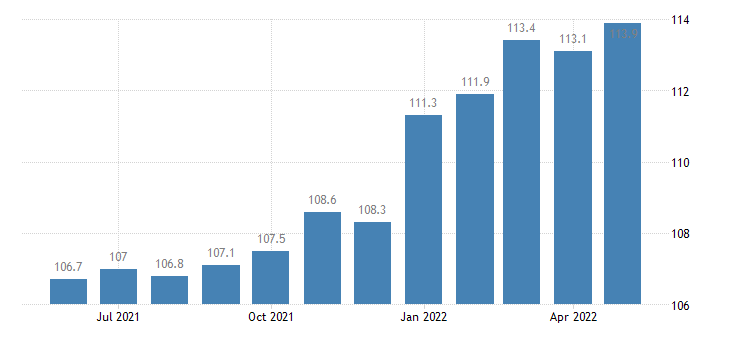 united states import end use business machinery and equipment except computers index 2000 100 m nsa fed data