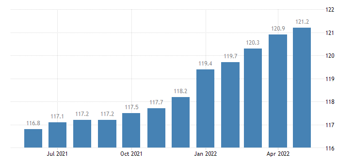 united states import end use capital goods excluding computers peripherals and semiconductors index 2000 100 m nsa fed data