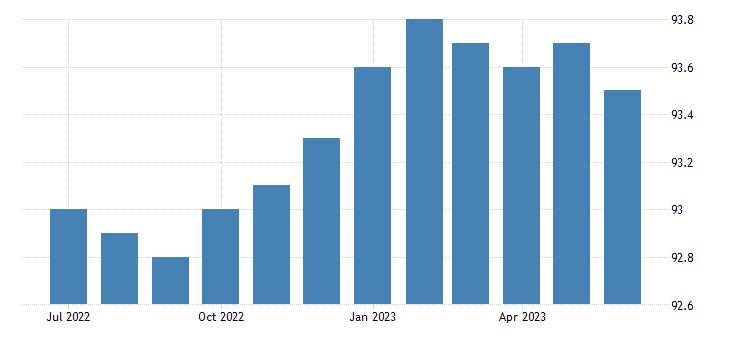 united states import end use capital goods index 2000 100 m nsa fed data