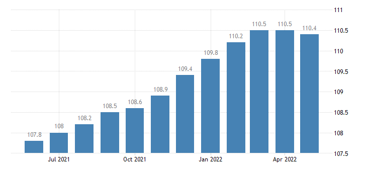 united states import end use consumer goods excluding automotives index 2000 100 m nsa fed data