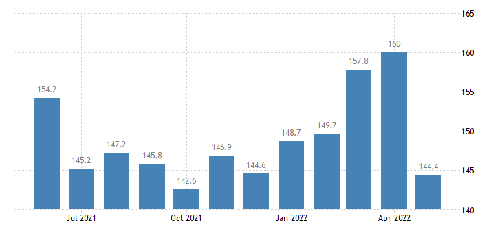 united states import end use copper index dec 2006 100 m nsa fed data