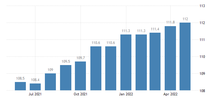 united states import end use cotton apparel and household goods index 2000 100 m nsa fed data