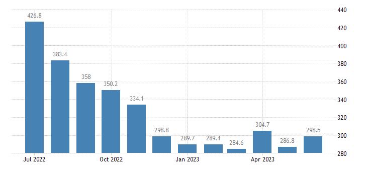 united states import end use crude index 2000 100 m nsa fed data