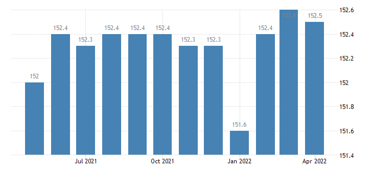 united states import end use distilled alcoholic beverages index 2000 100 m nsa fed data