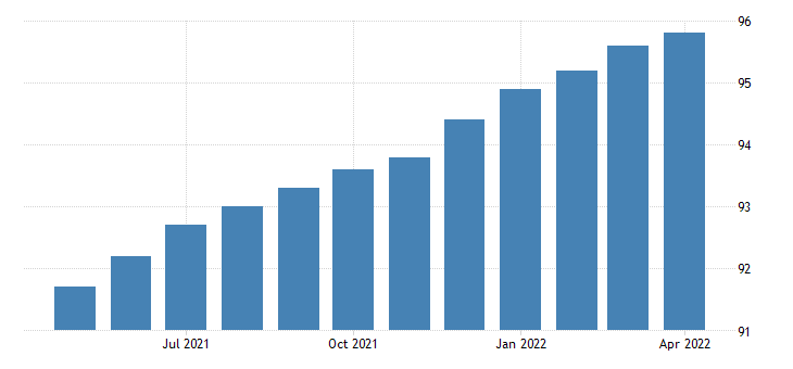 united states import end use durables manufactured index 2000 100 m nsa fed data