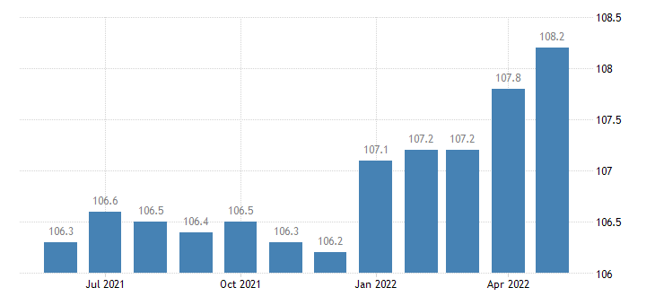 united states import end use engines and engine parts for automotive vehicles index dec 2004 100 m nsa fed data