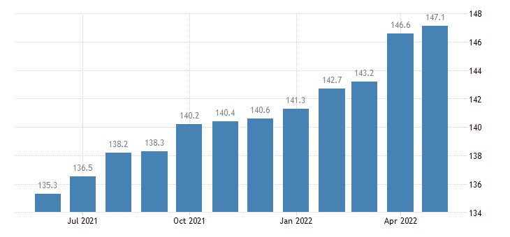 united states import end use excavating paving and construction machinery index 2000 100 m nsa fed data