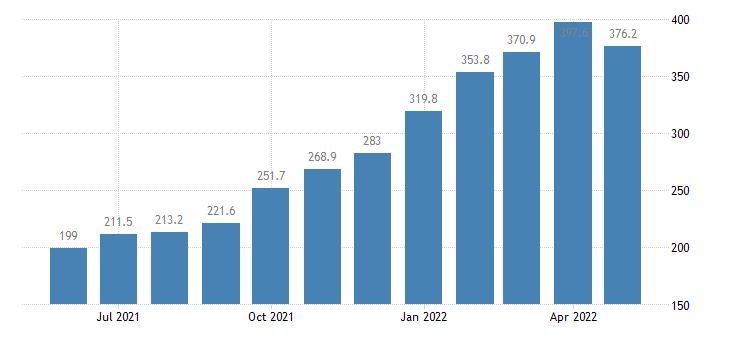 united states import end use fertilizers pesticides and insecticides index dec 2007 100 m nsa fed data