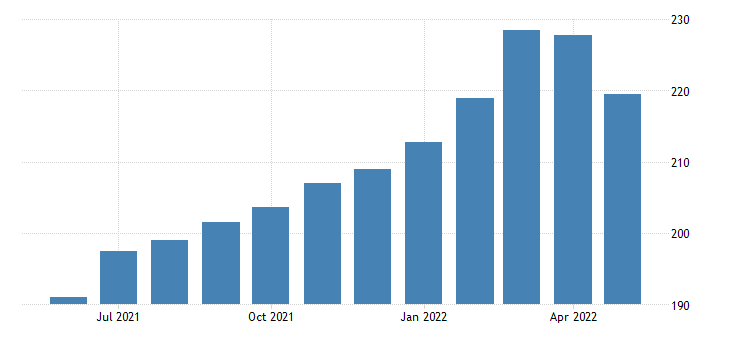 united states import end use finished metals related to durable goods index 2000 100 m nsa fed data