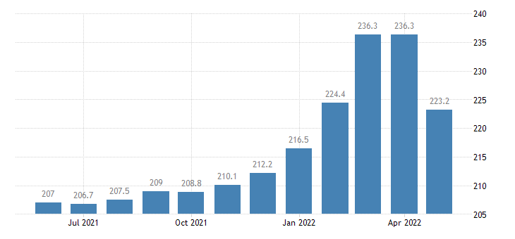 united states import end use finished metals shapes and advanced manufacturing index 2000 100 m nsa fed data