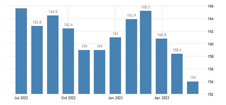 united states import end use fish and shellfish index 2000 100 m nsa fed data