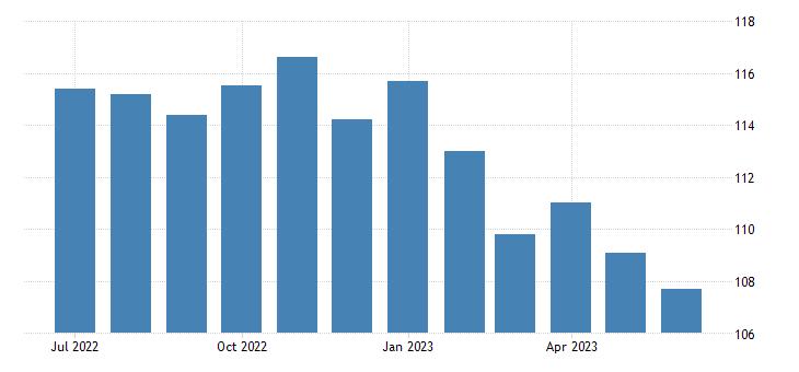 united states import end use food oils and oilseeds index dec 2007 100 m nsa fed data