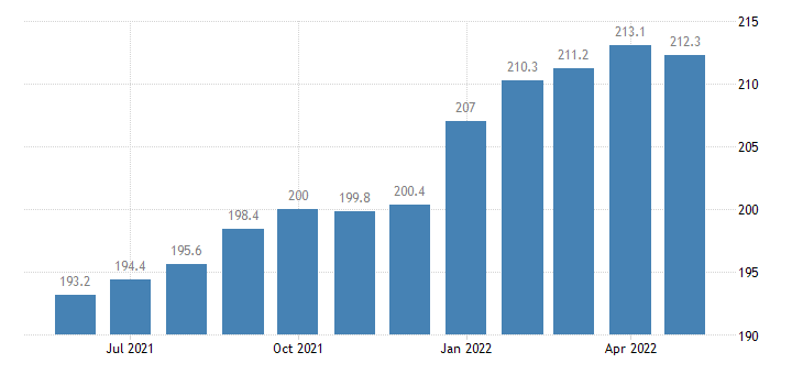united states import end use foods feeds and beverages index 2000 100 m nsa fed data