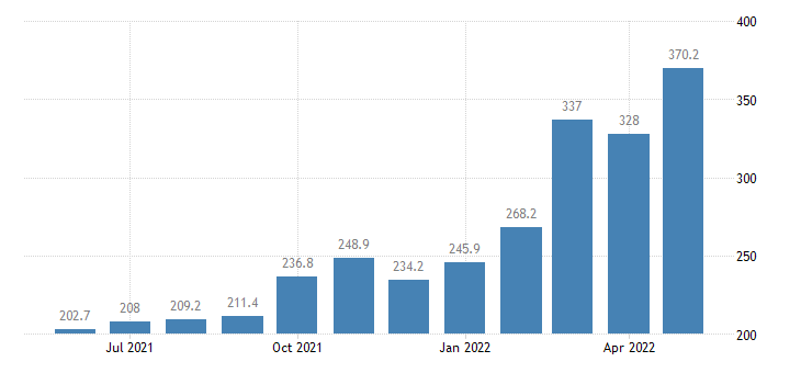 united states import end use fuel oil index 2000 100 m nsa fed data