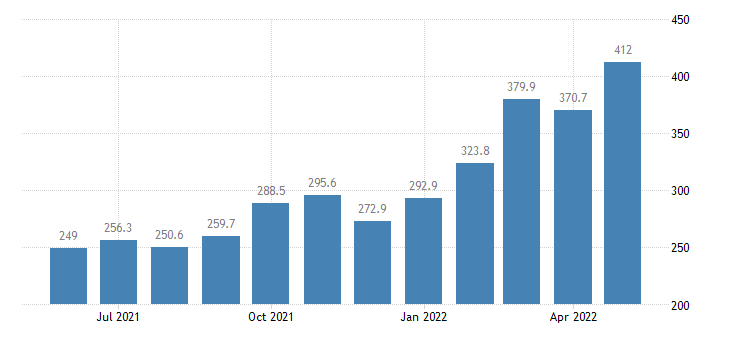 united states import end use fuels and lubricants index 2000 100 m nsa fed data
