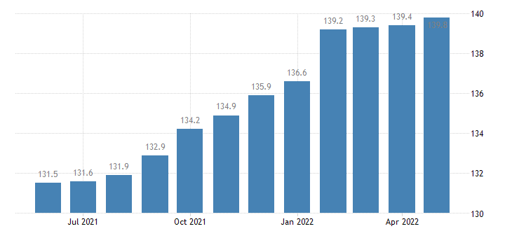 united states import end use furniture household items index 2000 100 m nsa fed data