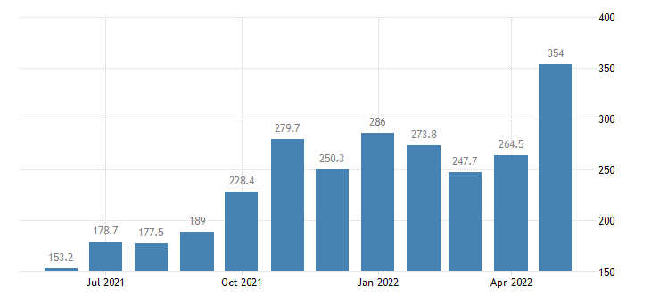 united states import end use gas natural index 2000 100 m nsa fed data