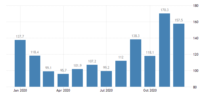united states import end use gaseous natural gas index dec 2001 100 m nsa fed data