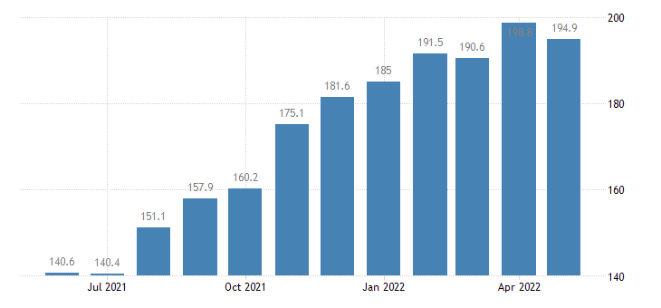 united states import end use green coffee index dec 2007 100 m nsa fed data