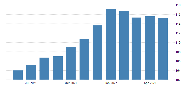 united states import end use household and kitchen appliances index 2000 100 m nsa fed data