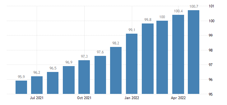 united states import end use household goods index 2000 100 m nsa fed data