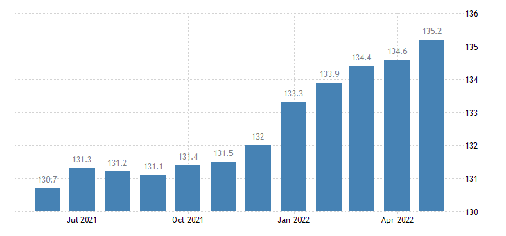 united states import end use industrial and service machinery index 2000 100 m nsa fed data