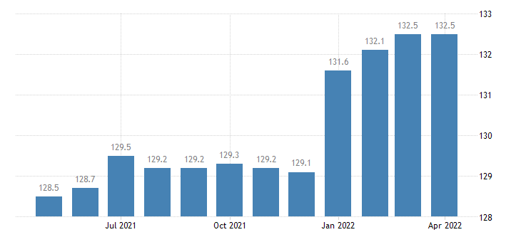 united states import end use industrial engines pumps and compressors index 2000 100 m nsa fed data