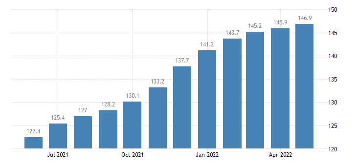united states import end use industrial inorganic chemicals index 2000 100 m nsa fed data