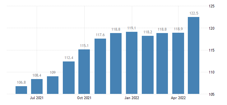 united states import end use industrial organic chemicals index 2000 100 m nsa fed data