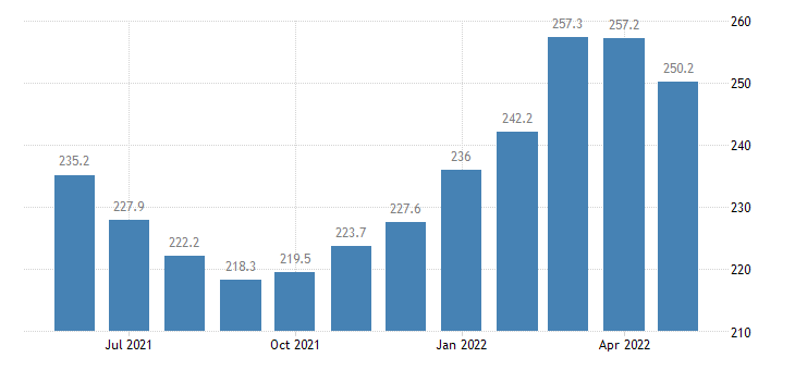 united states import end use industrial supplies and materials durable index 2000 100 m nsa fed data
