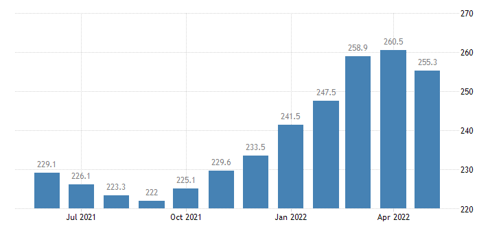 united states import end use industrial supplies and materials excluding fuels index dec 2001 100 m nsa fed data