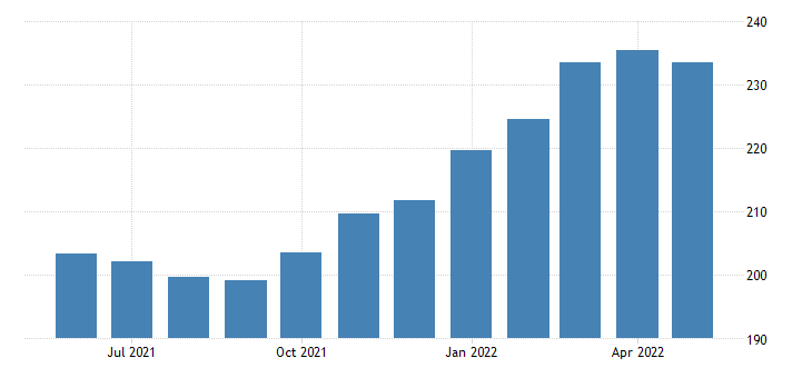 united states import end use industrial supplies and materials excluding petroleum index 2000 100 m nsa fed data