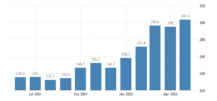 united states import end use industrial supplies and materials index 2000 100 m nsa fed data