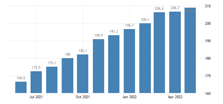 united states import end use iron and steel advanced manufacturing index 2000 100 m nsa fed data