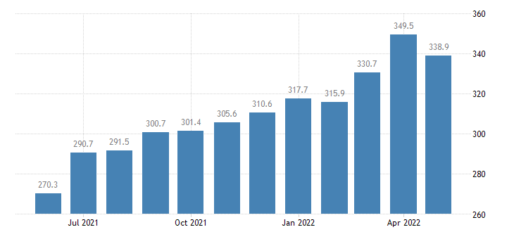 united states import end use iron and steel mill products index 2000 100 m nsa fed data