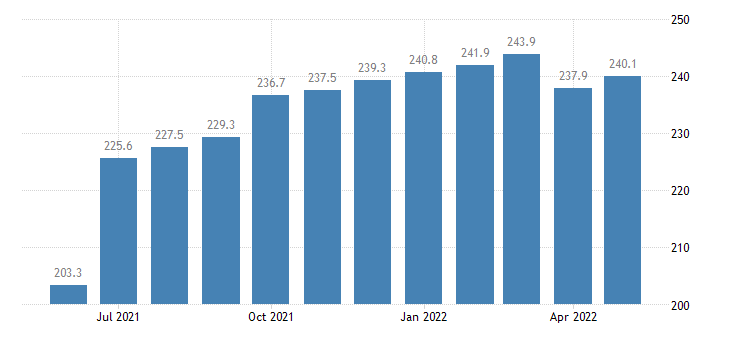 united states import end use iron and steel products except advanced manufacturing index 2000 100 m nsa fed data