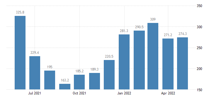 united states import end use lumber and other unfinished building materials index 2000 100 m nsa fed data