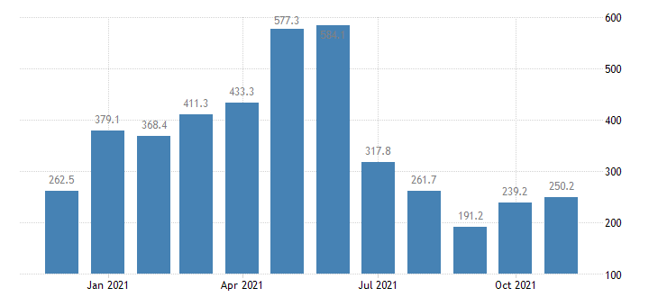united states import end use lumber and wood in the rough index 2000 100 m nsa fed data