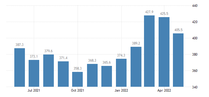 united states import end use major nonferrous metals crude index 2000 100 m nsa fed data