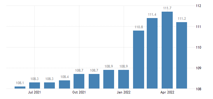 united states import end use measuring testing and control instruments index 2000 100 m nsa fed data