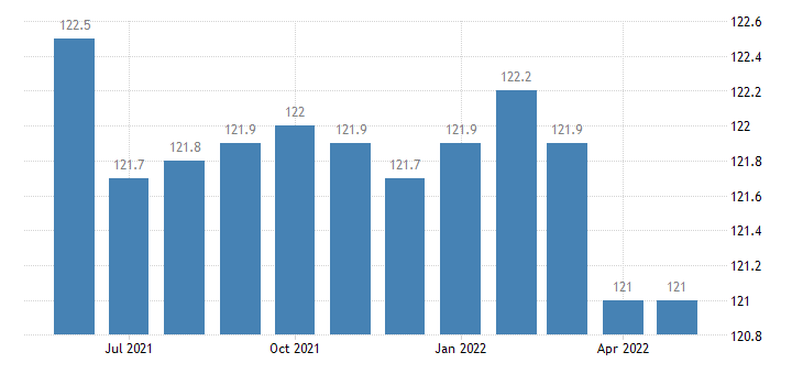 united states import end use motorcycles and parts index dec 2001 100 m nsa fed data