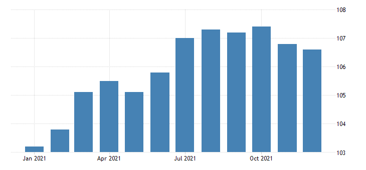 united states import end use newsprint and other paper products index 2000 100 m nsa fed data