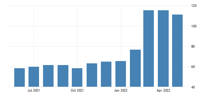 united states import end use nickel index dec 2007 100 m nsa fed data