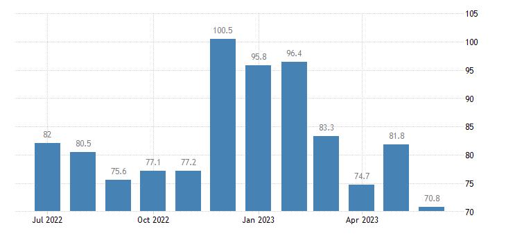 united states import end use nickel index dec 2007 100 m nsa fed data