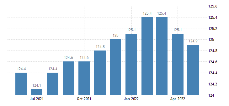 united states import end use nondurables manufactured index 2000 100 m nsa fed data