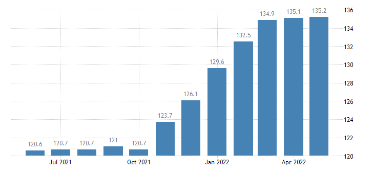 united states import end use nonmanufactured consumer goods index 2000 100 m nsa fed data