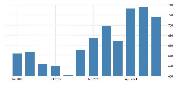 united states import end use nonmonetary gold index 2000 100 m nsa fed data