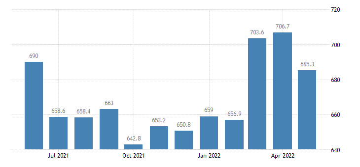 united states import end use nonmonetary gold index 2000 100 m nsa fed data