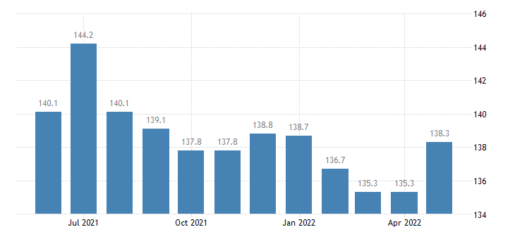 united states import end use nontextile apparel and household goods index 2000 100 m nsa fed data