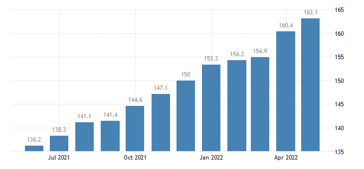 united states import end use oil drilling mining and construction machinery and equipment index 2000 100 m nsa fed data